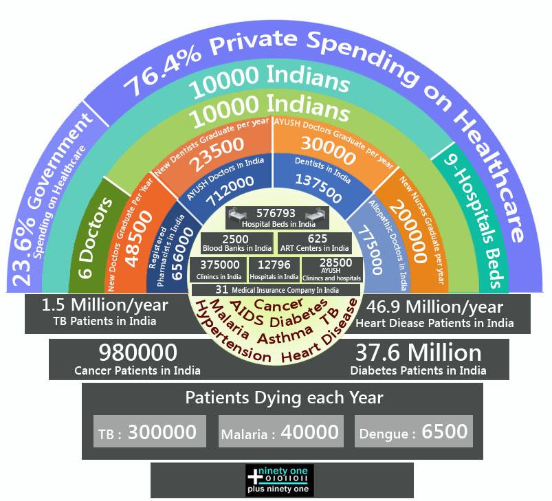 Hospital Management India